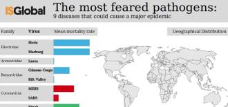 The most feared pathogens: 9 diseases that could cause a major epidemic