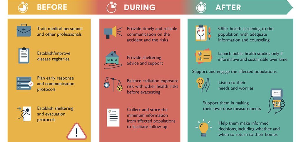 Infographic Recommendations to improve health of populations in case of radiation accident