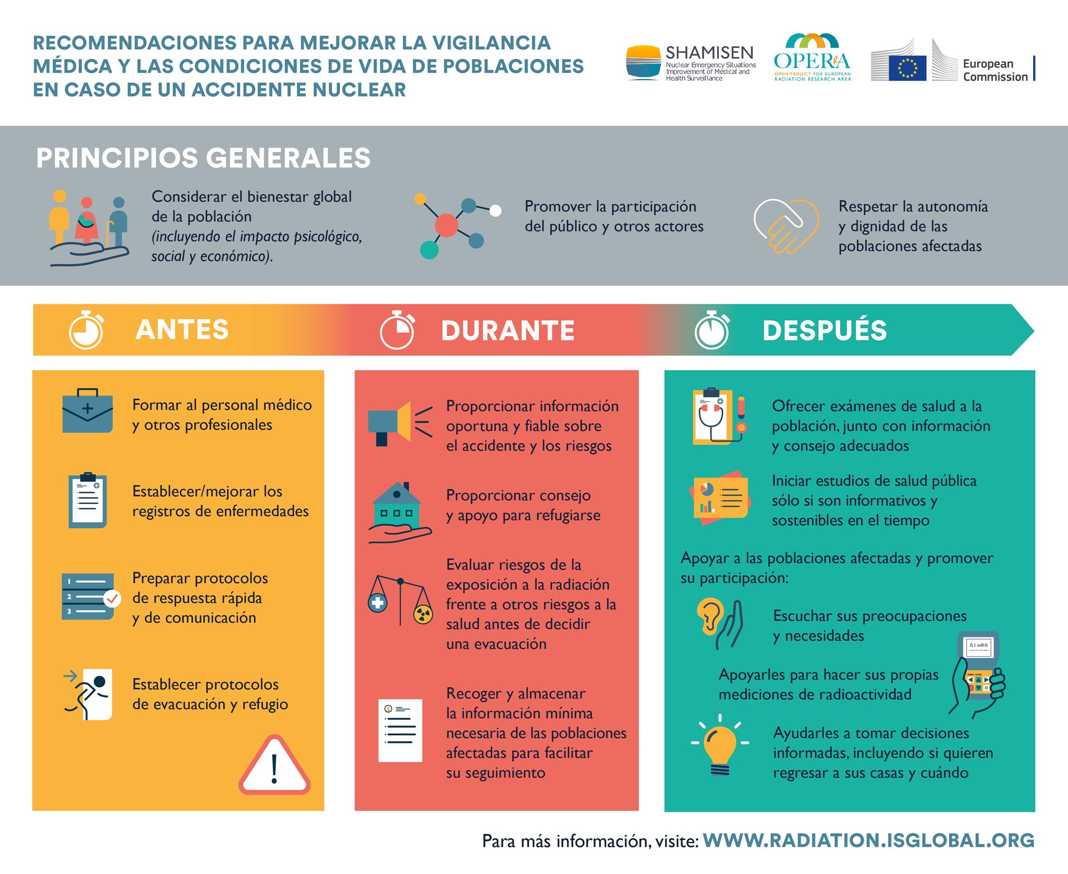Infografía Recomendaciones para mejorar la vigilancia médica y las condiciones de vida de poblaciones en caso de accidente nuclear