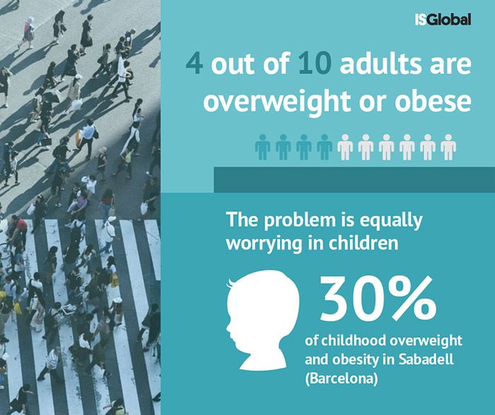 Does The Urban Environment Influence The Risk Of Obesity Blog Isglobal