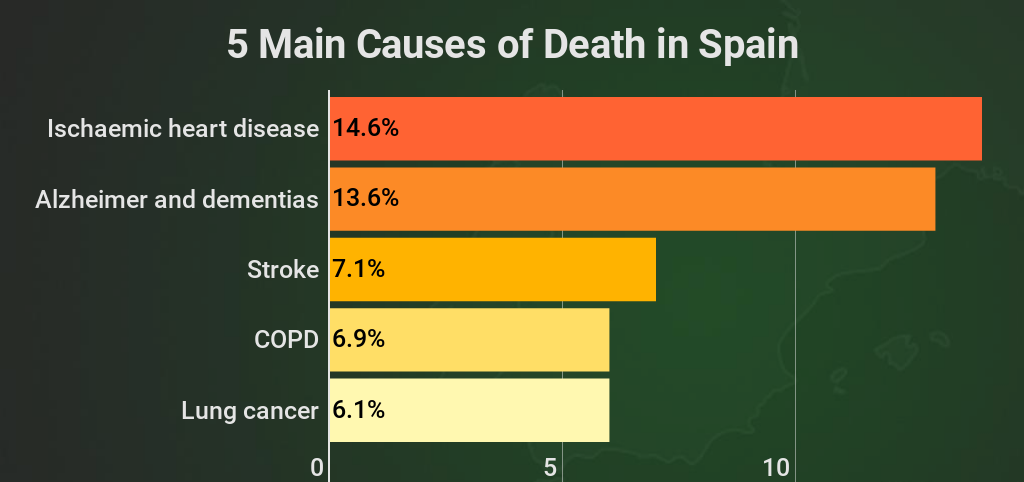 Leading Causes of Death in Spain Are Ischaemic Heart Disease, Dementia, Stroke and COPD