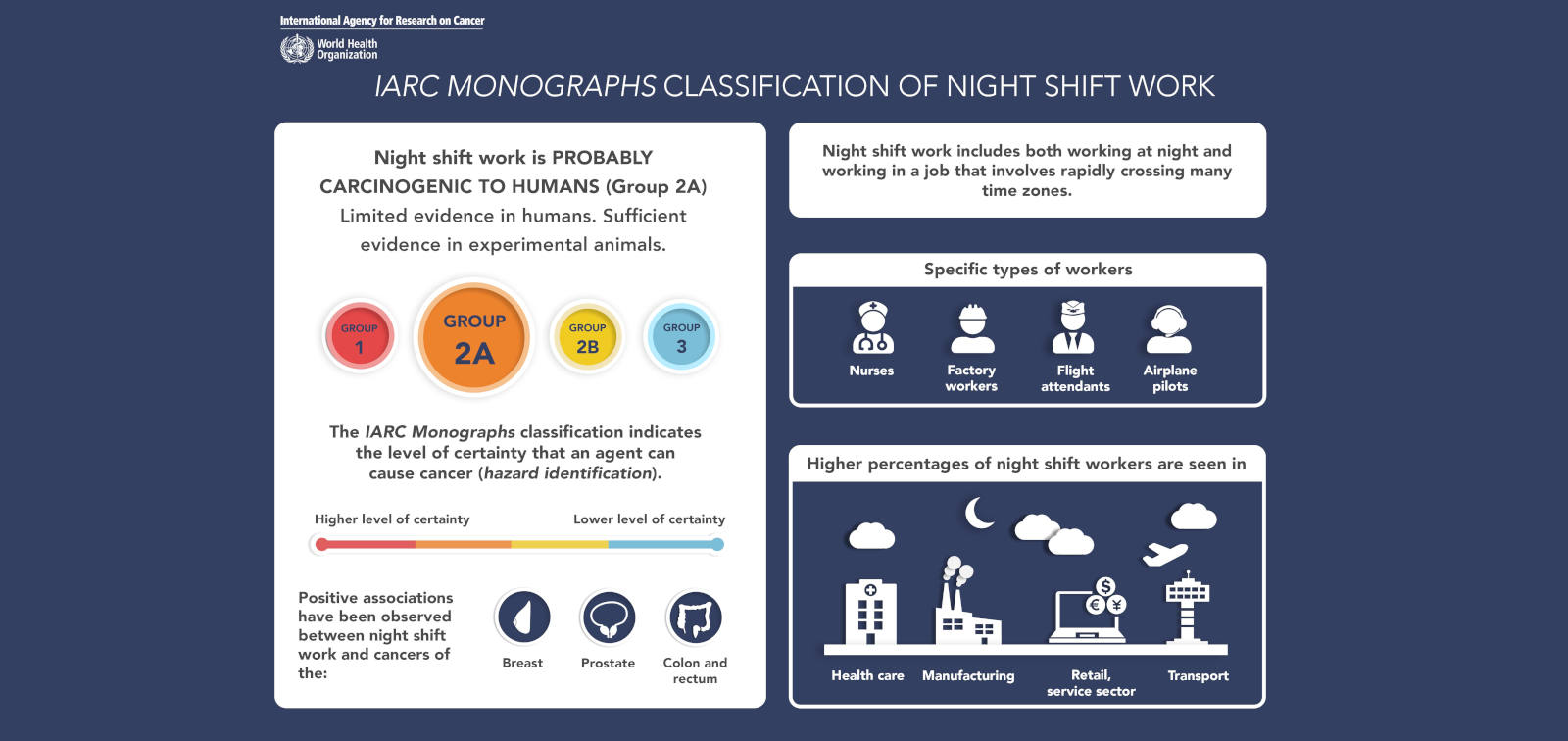 "IARC Retains ""Probably Carcinogenic"" Classification for Night Shift Work"