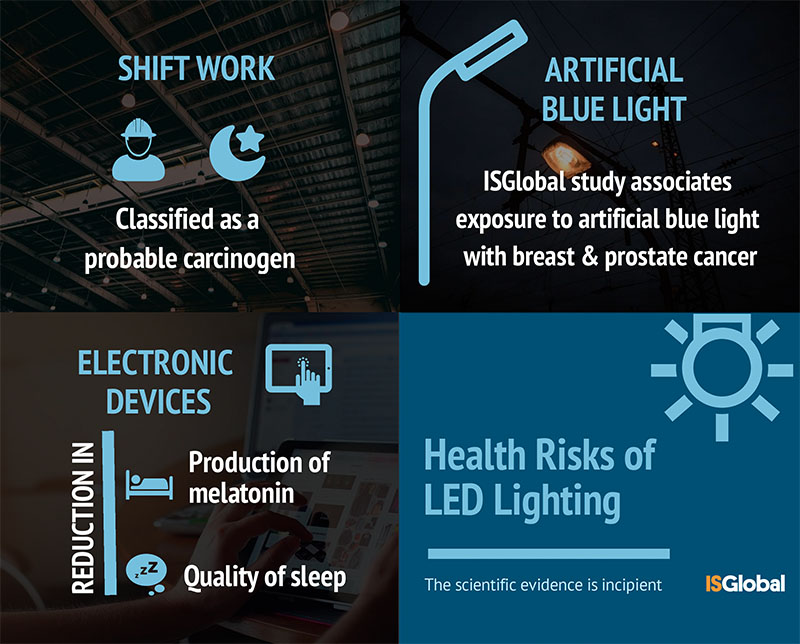 Potential Risks to Human Health of LED Lighting - Health is Global