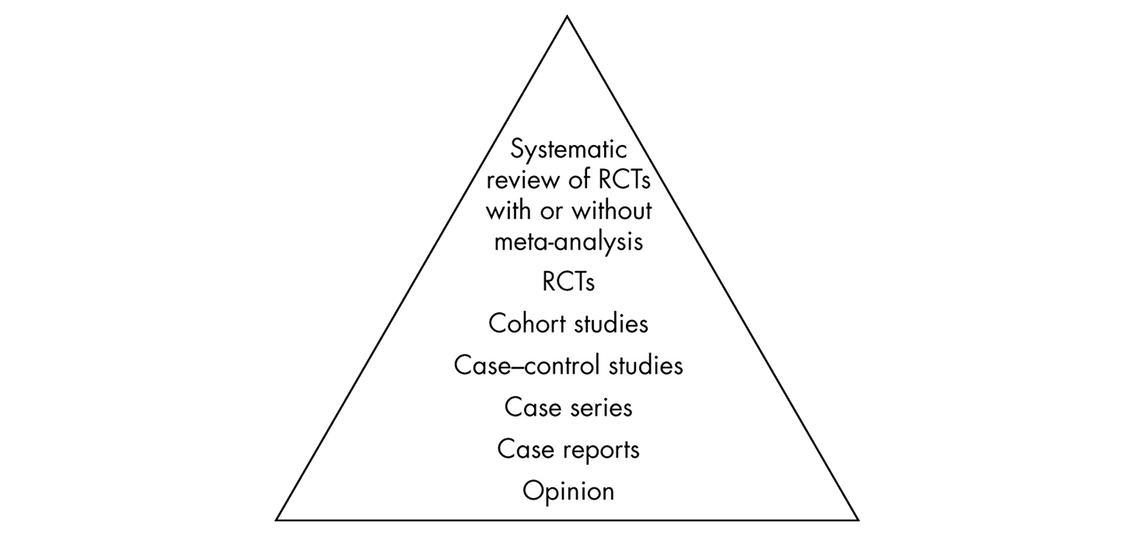 Hierarchy of evidence for questions about the effectiveness of an intervention or treatment.