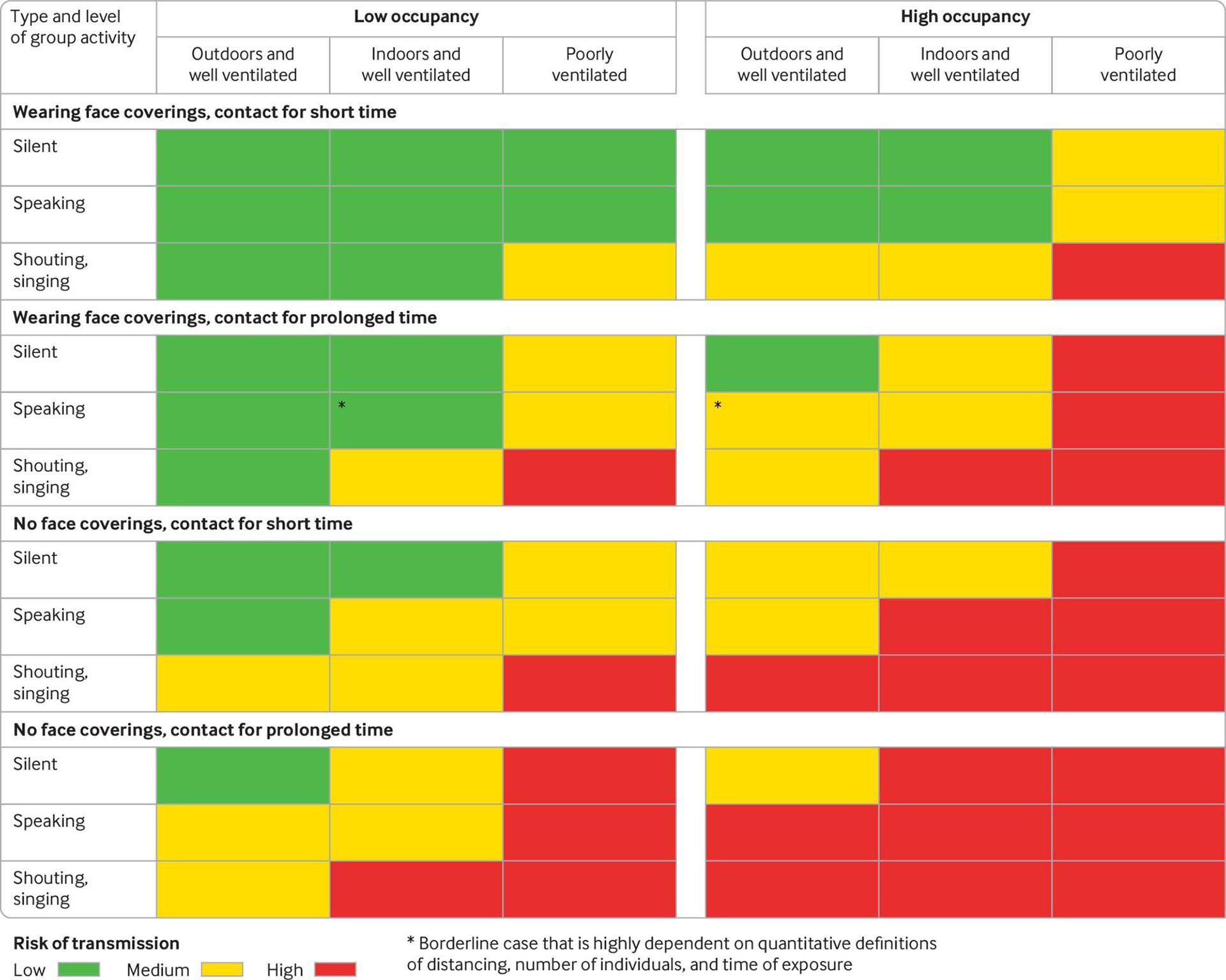 Infografía sobre el riesgo de transmisión de la COVID-19